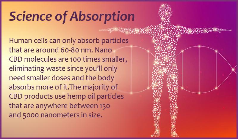 about nano-emulsified CBD